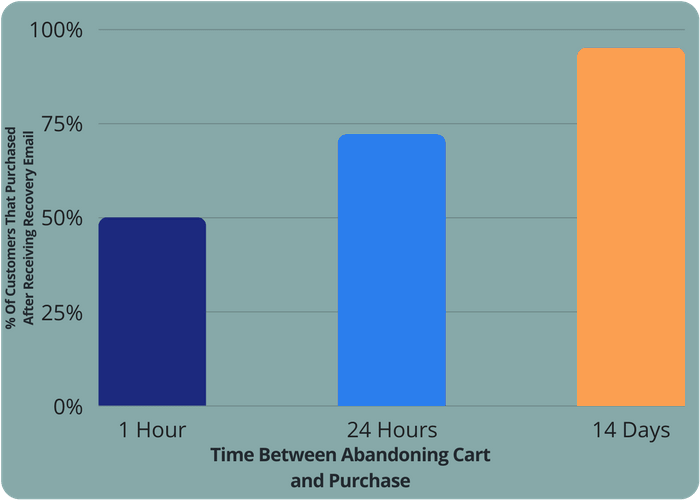 abandoned cart recovery email timing