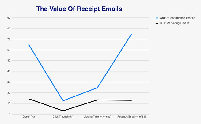 receipt email open rates