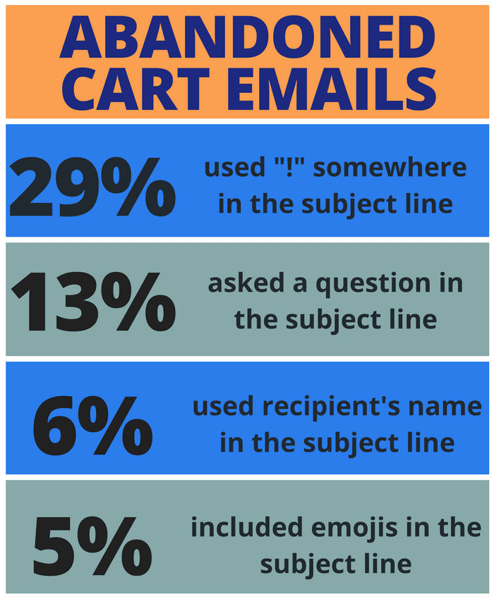 email subject lines stats