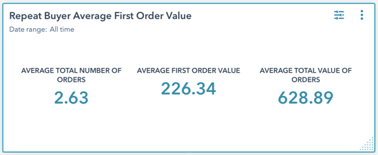 Repeat Buyer Average First Order Value 1 Repeat B