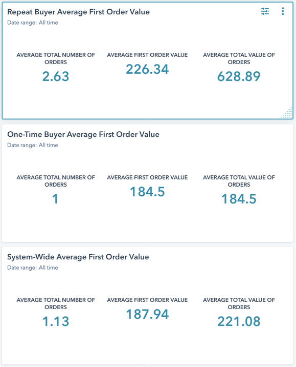 Repeat Buyer Average First Order Value 2 Comparison B