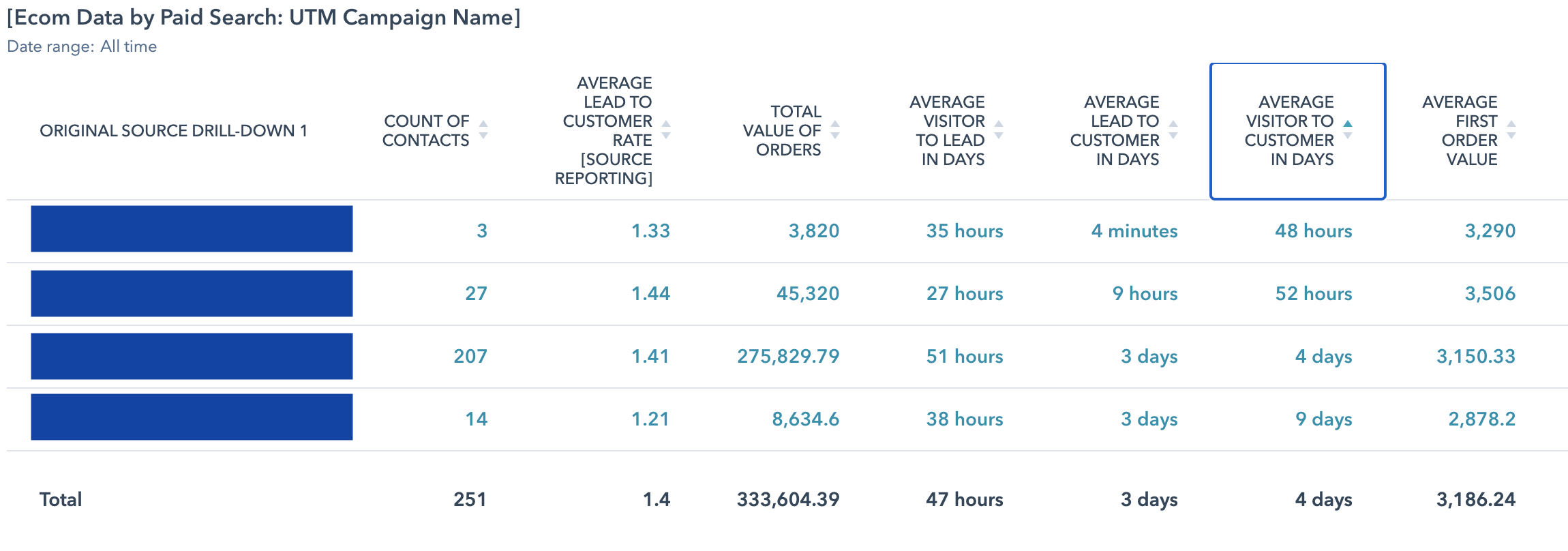 [Ecom Data by Paid Search - UTM Campaign Name]