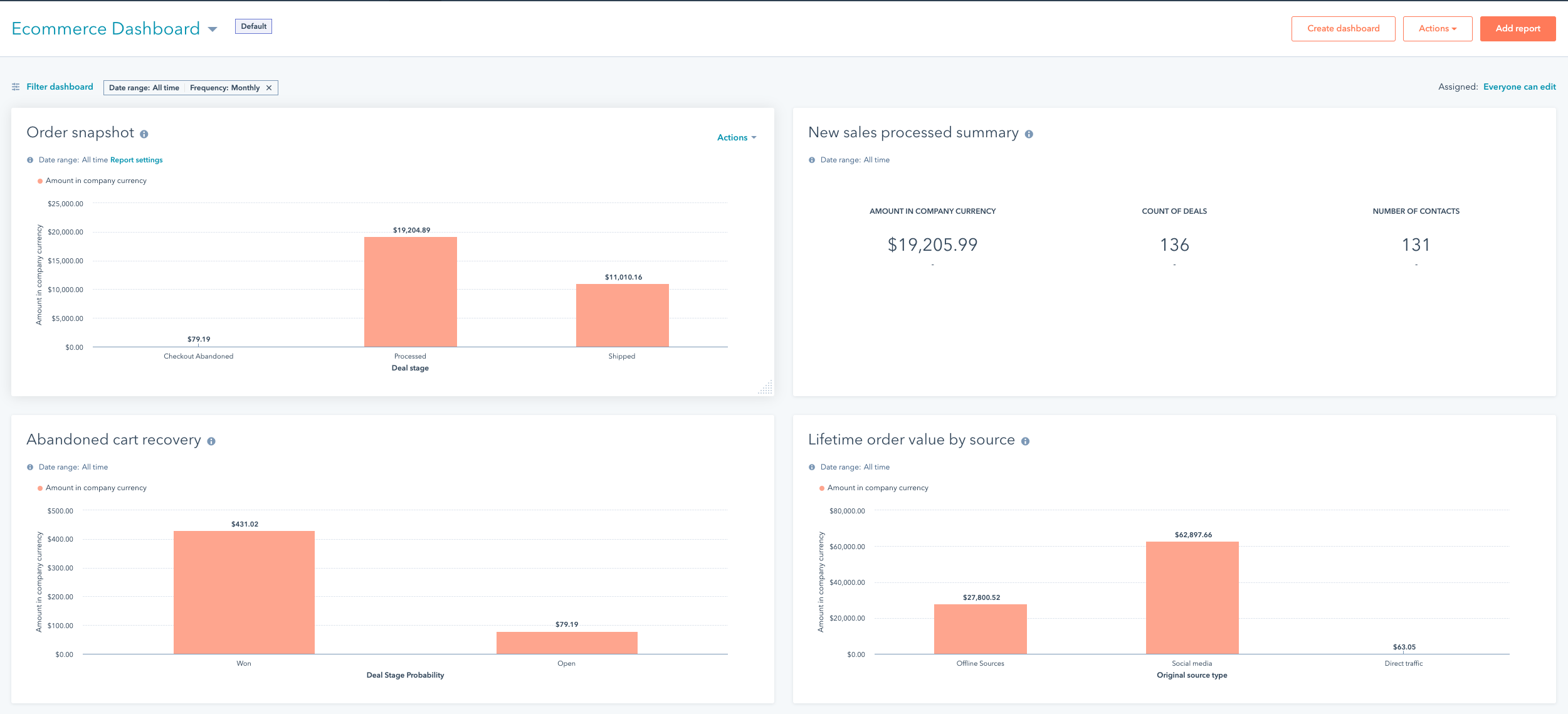 HubSpot automatically gives you an ecommerce dashboard when you integrate with Magento 2